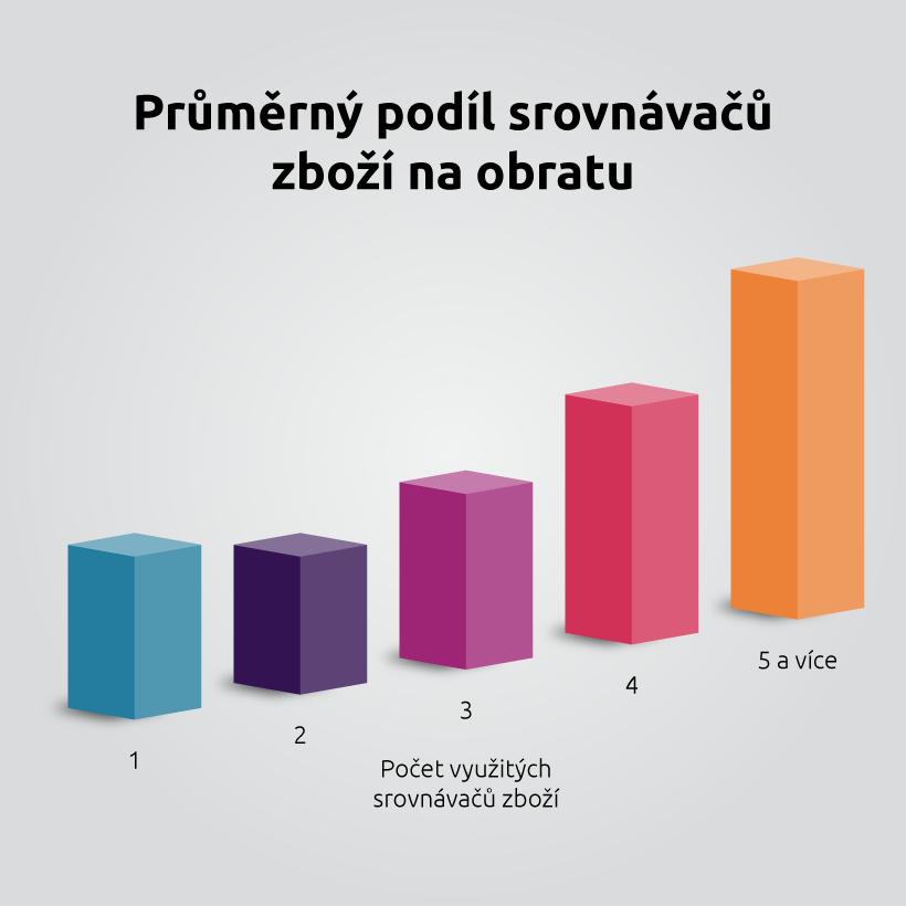 Průměrný podíl srovnávačů zboží na obratu